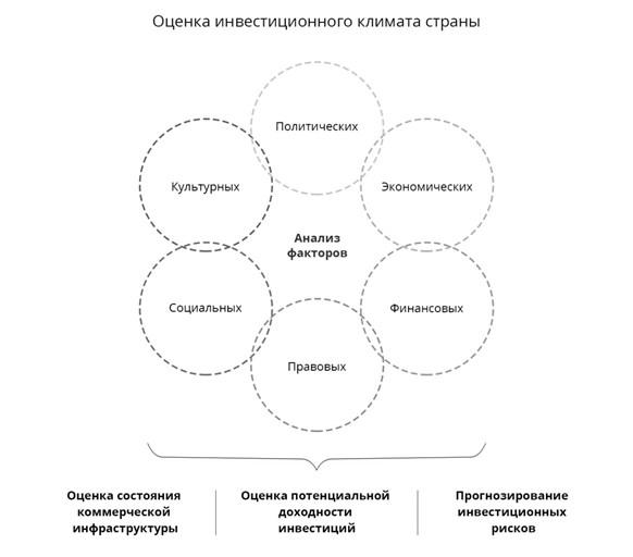 оценка инвестиционного климата