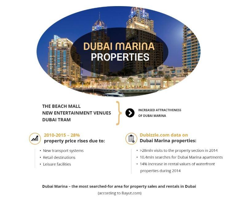 Dubai Marina Properties Infografics